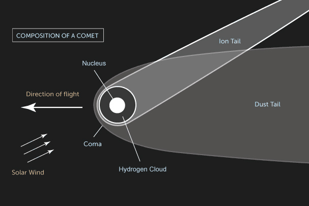 Comets – classification, parts, orbit, most notable comets, discovery
