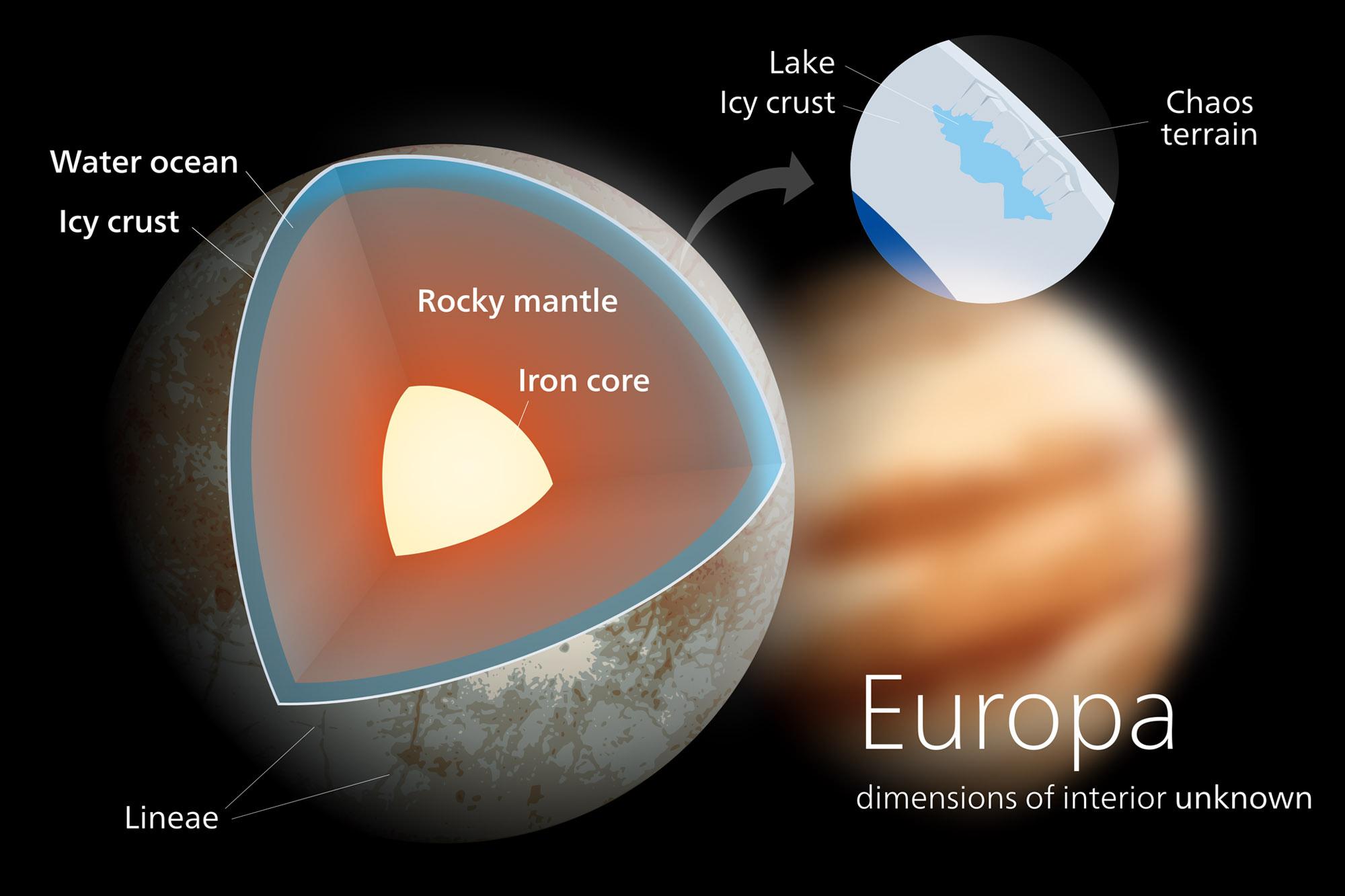 Europa ndash Jupiter s moon satellite ice planet subsurface
