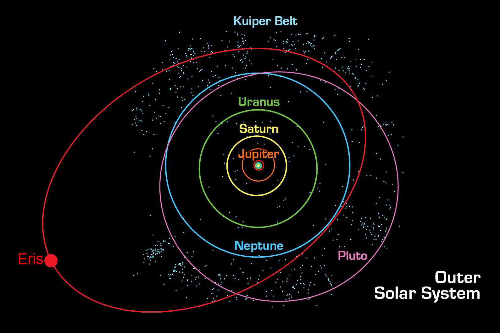 Eris Dwarf Planet In Kuiper Belt Past Pluto Geography