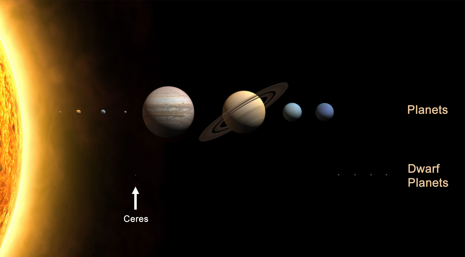 dwarf planets positions - photo #20