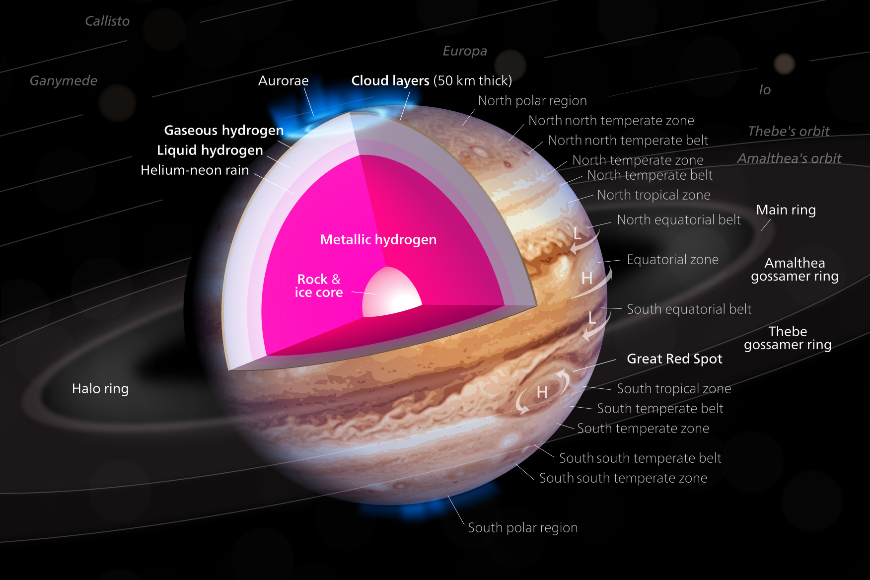 structure of planet jupiter - photo #2