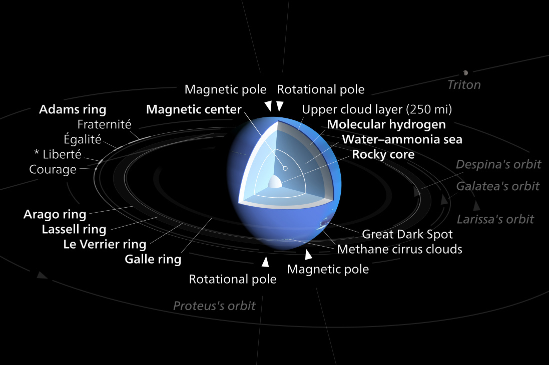 neptune � 8th planet from sun most distant last planet
