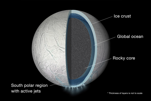 A model of the interior of Enceladus