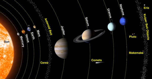 Configuration of the Solar System