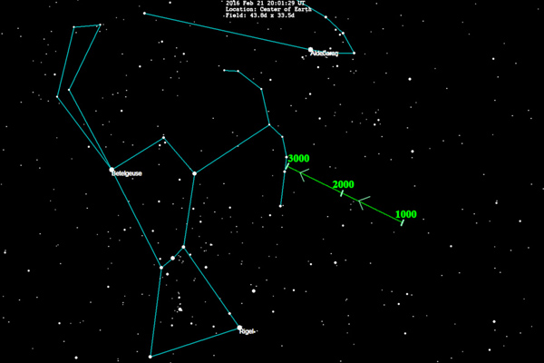 One hypothetical path through the sky of Planet X near aphelion (marked green)