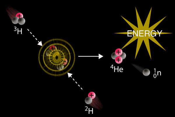 In a nuclear fusion reaction, lighter nuclei combine to produce a heavier nucleus