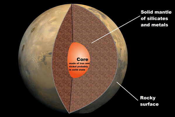 Internal Structure of Mars