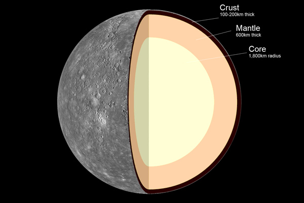 Internal Structure of Mercury