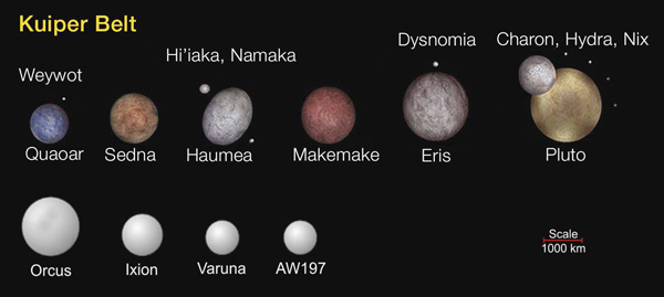 Largest Kuiper Belt objects