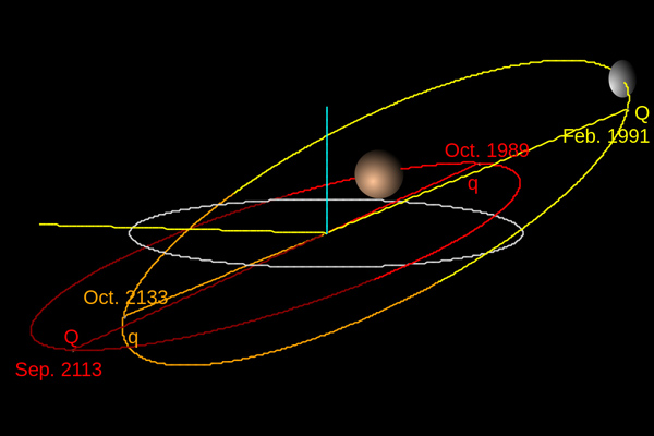 Orbits of Haumea (yellow) and Pluto (red)