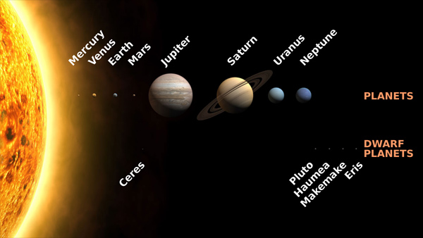 Planets and dwarf planets of the solar system with sizes shown to scale