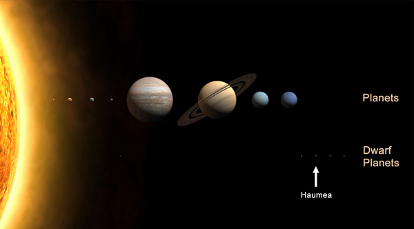 Position of Haumea in the Solar System