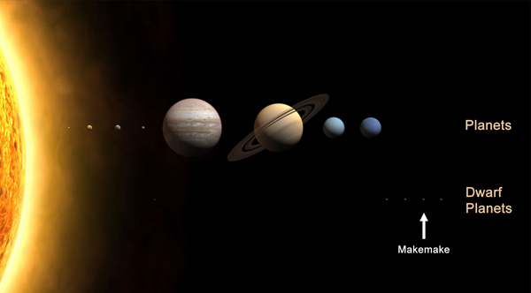 Position of Makemake in the Solar System