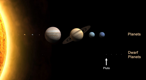 Position of Pluto in the Solar System