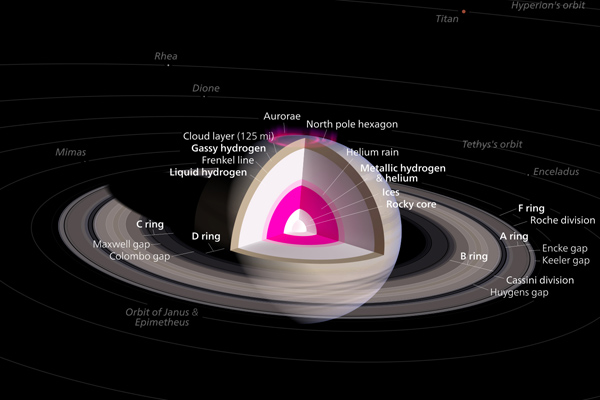 Structure of Saturn