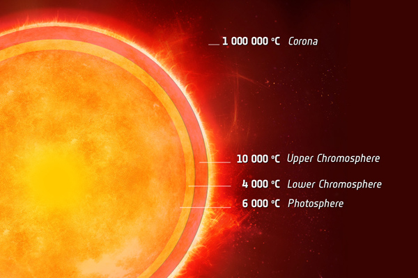The atmosphere of the sun